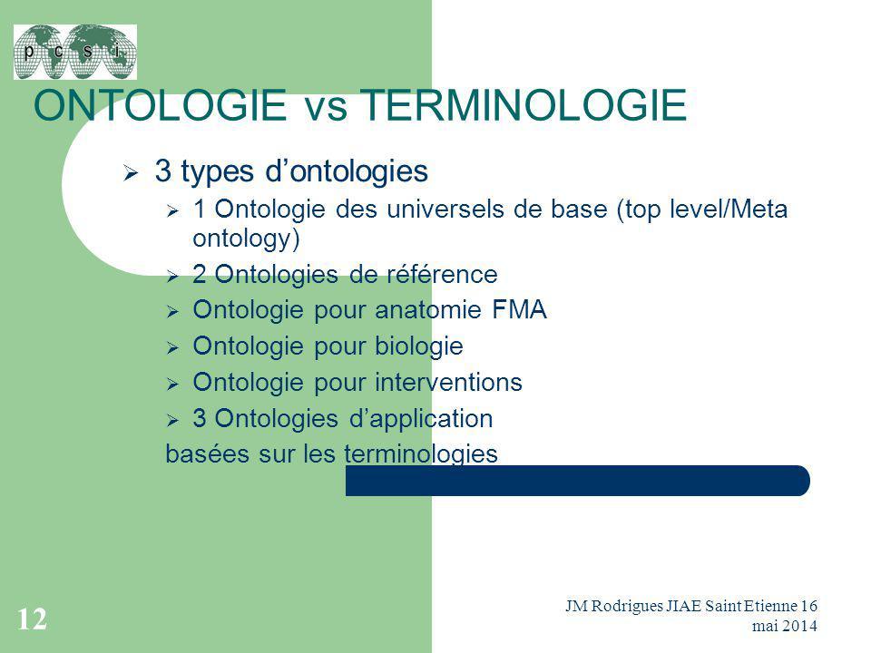 ONTOLOGIE vs TERMINOLOGIE