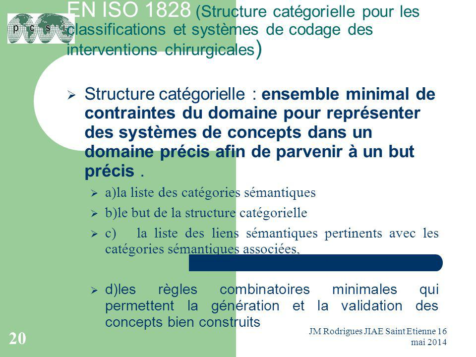 EN ISO 1828 (Structure catégorielle pour les classifications et systèmes de codage des interventions chirurgicales)