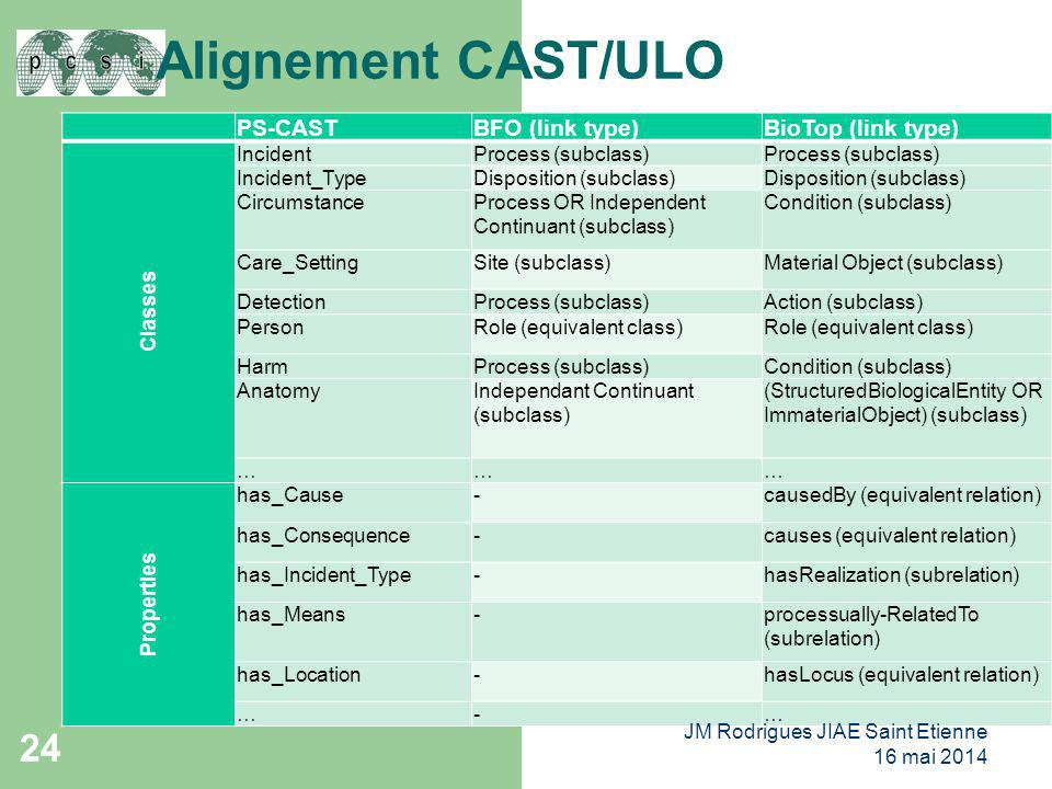Alignement CAST/ULO PS-CAST BFO (link type) BioTop (link type) Classes