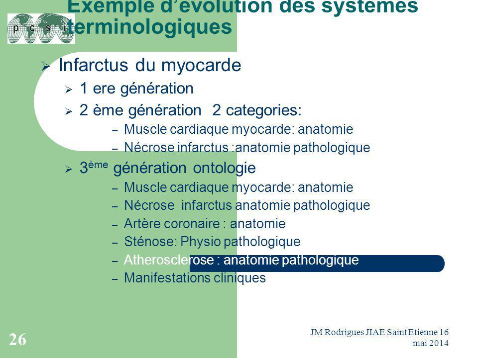 Exemple d'évolution des systèmes terminologiques