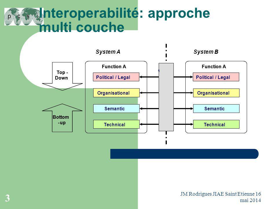 Interoperabilité: approche multi couche