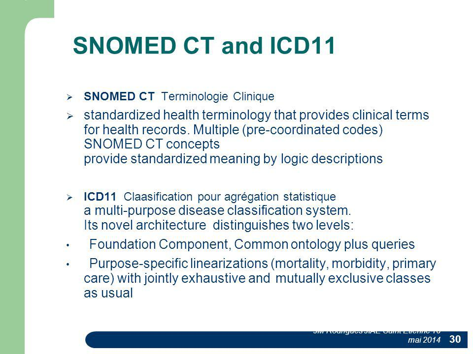 SNOMED CT and ICD11 SNOMED CT Terminologie Clinique.