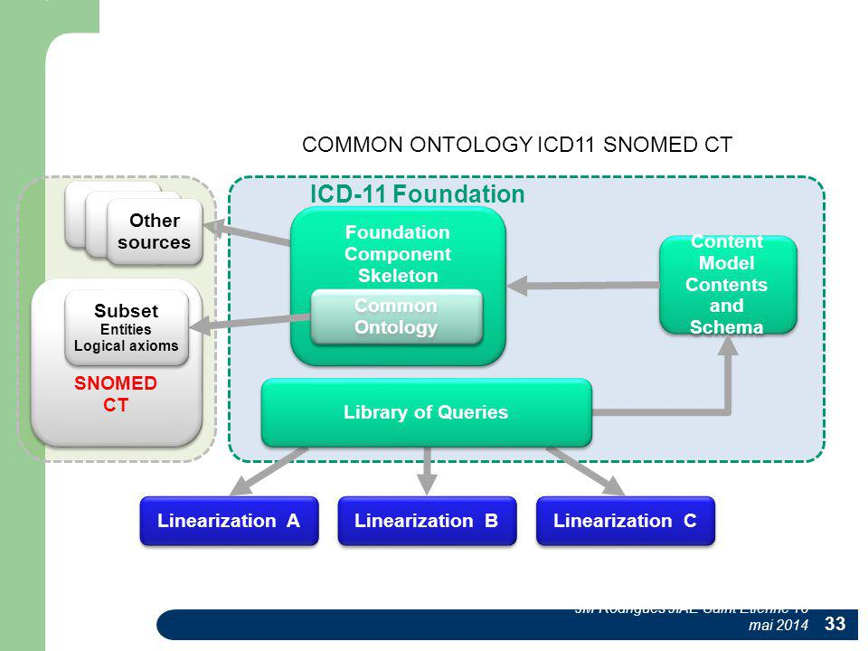 COMMON ONTOLOGY ICD11 SNOMED CT