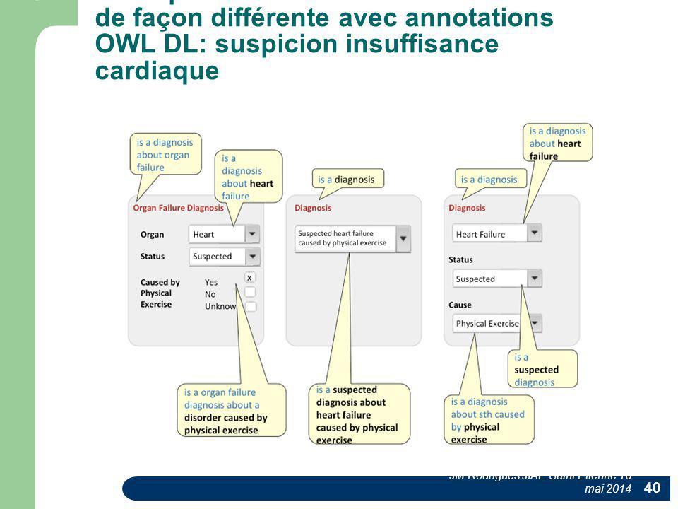 3 DPI présentant la même information de façon différente avec annotations OWL DL: suspicion insuffisance cardiaque