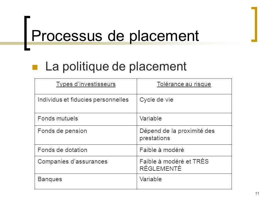 Processus de placement