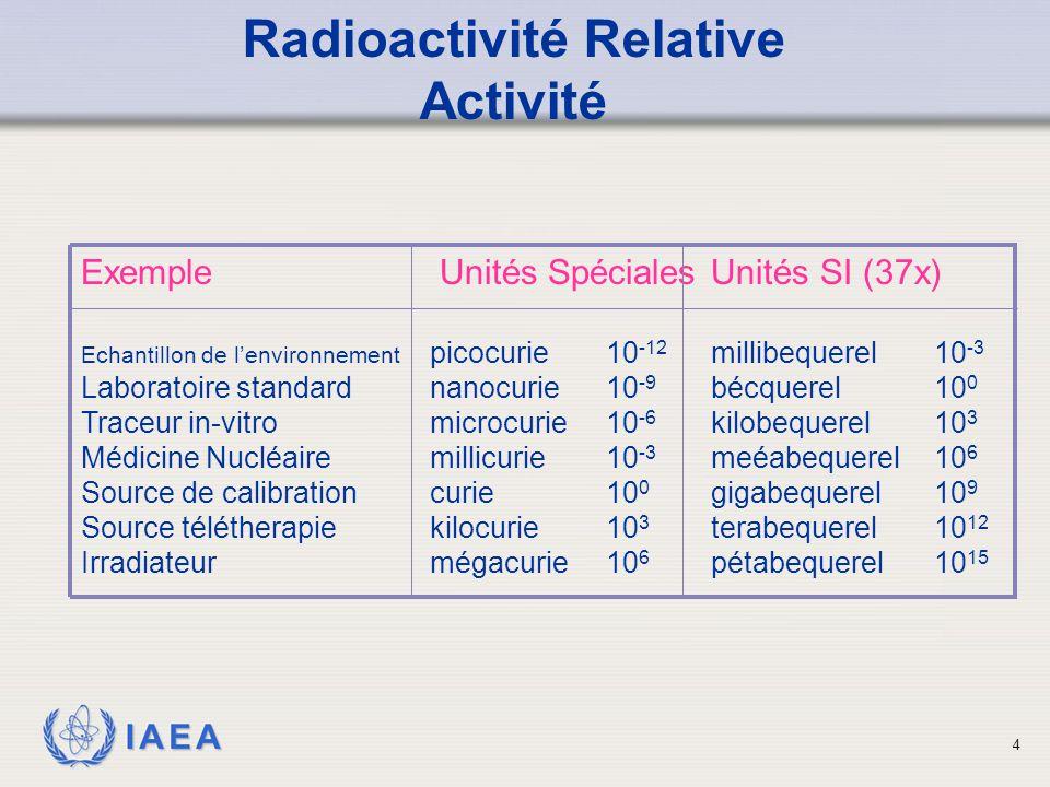 Radioactivité Relative