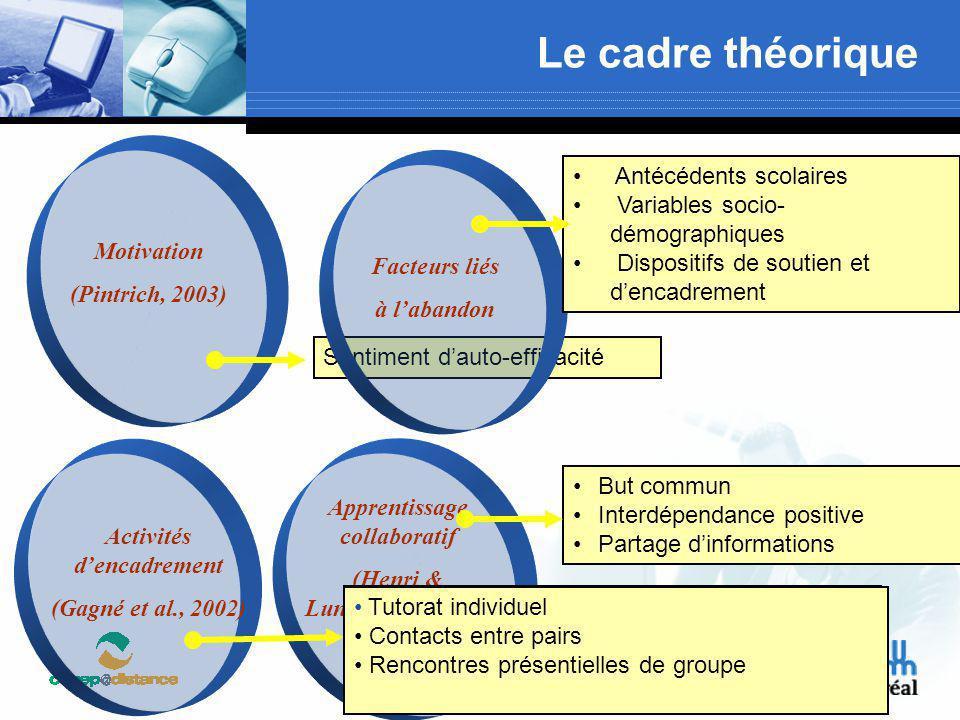 Le cadre théorique Motivation (Pintrich, 2003) Facteurs liés