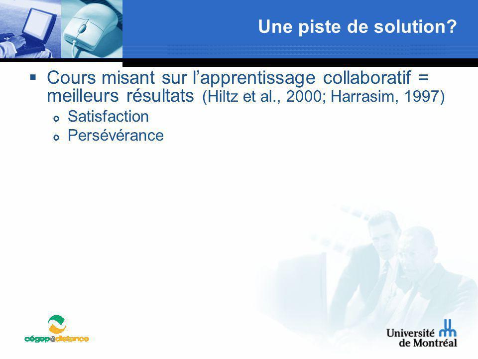 Une piste de solution Cours misant sur l'apprentissage collaboratif = meilleurs résultats (Hiltz et al., 2000; Harrasim, 1997)