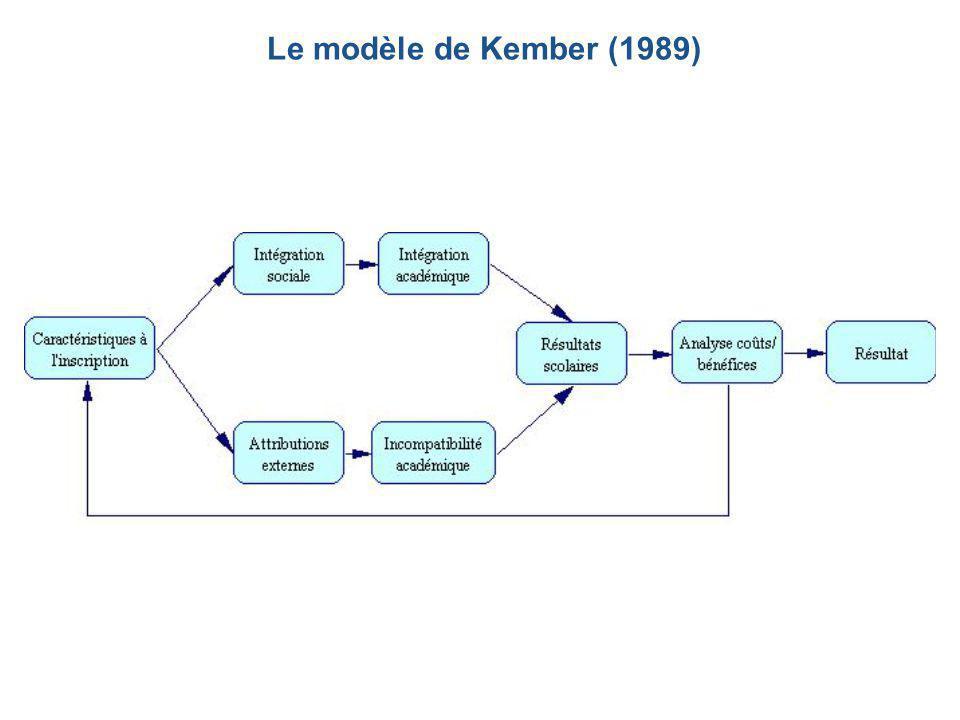 Le modèle de Kember (1989)