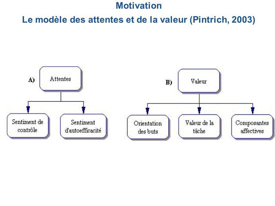 Motivation Le modèle des attentes et de la valeur (Pintrich, 2003)