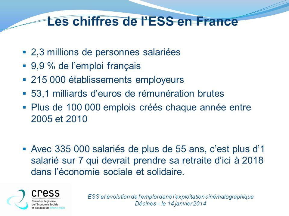 Les chiffres de l'ESS en France