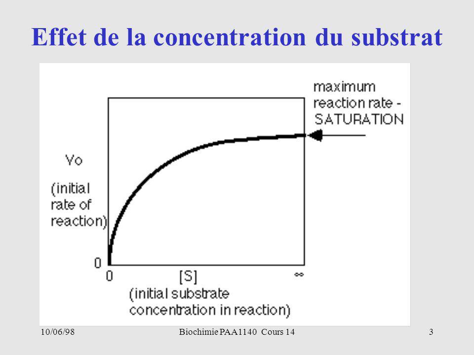 Effet de la concentration du substrat