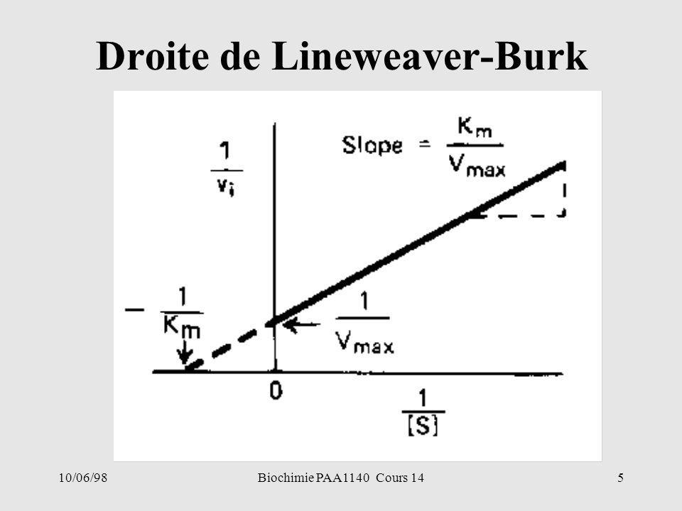 Droite de Lineweaver-Burk