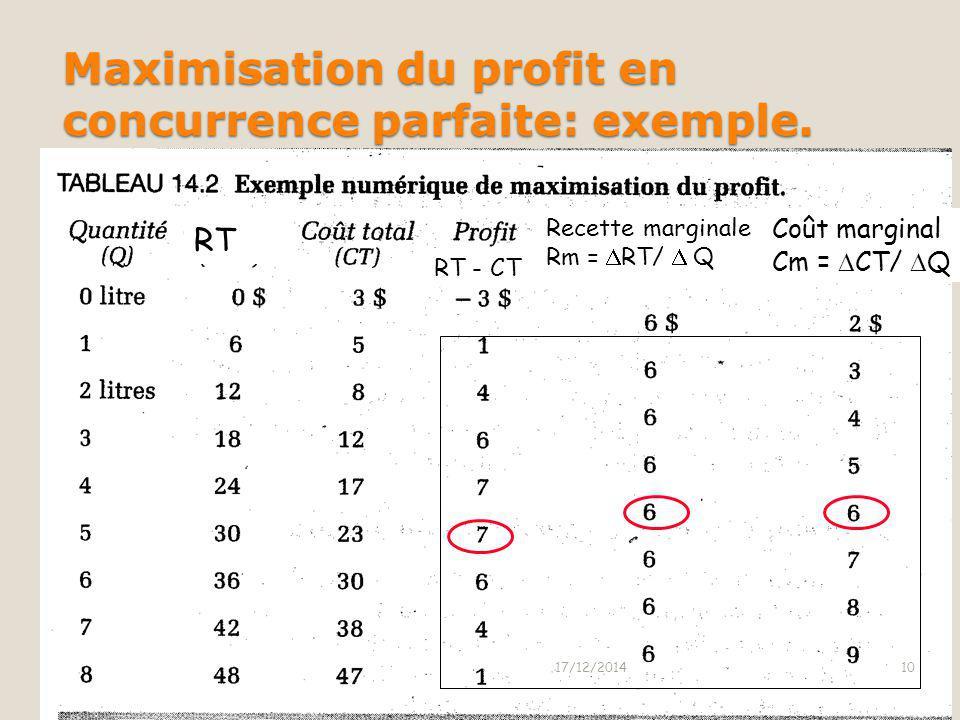 Maximisation du profit en concurrence parfaite: exemple.