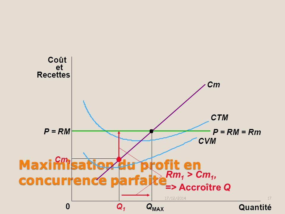 Maximisation du profit en concurrence parfaite