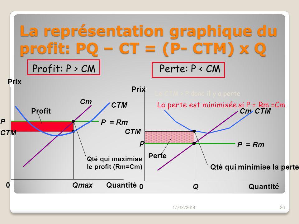 La représentation graphique du profit: PQ – CT = (P- CTM) x Q
