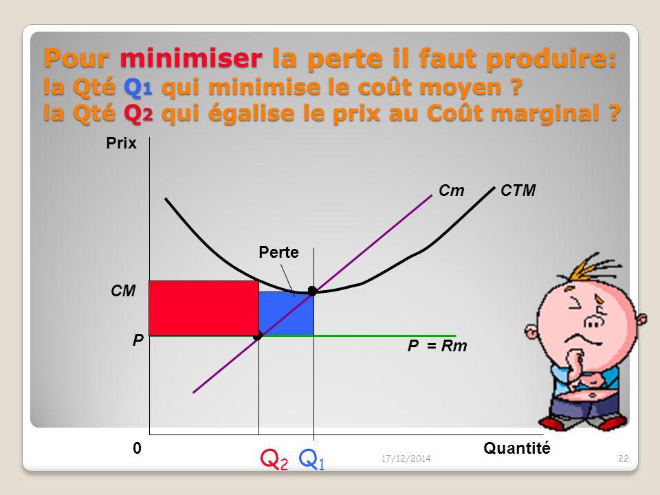 Pour minimiser la perte il faut produire: la Qté Q1 qui minimise le coût moyen la Qté Q2 qui égalise le prix au Coût marginal