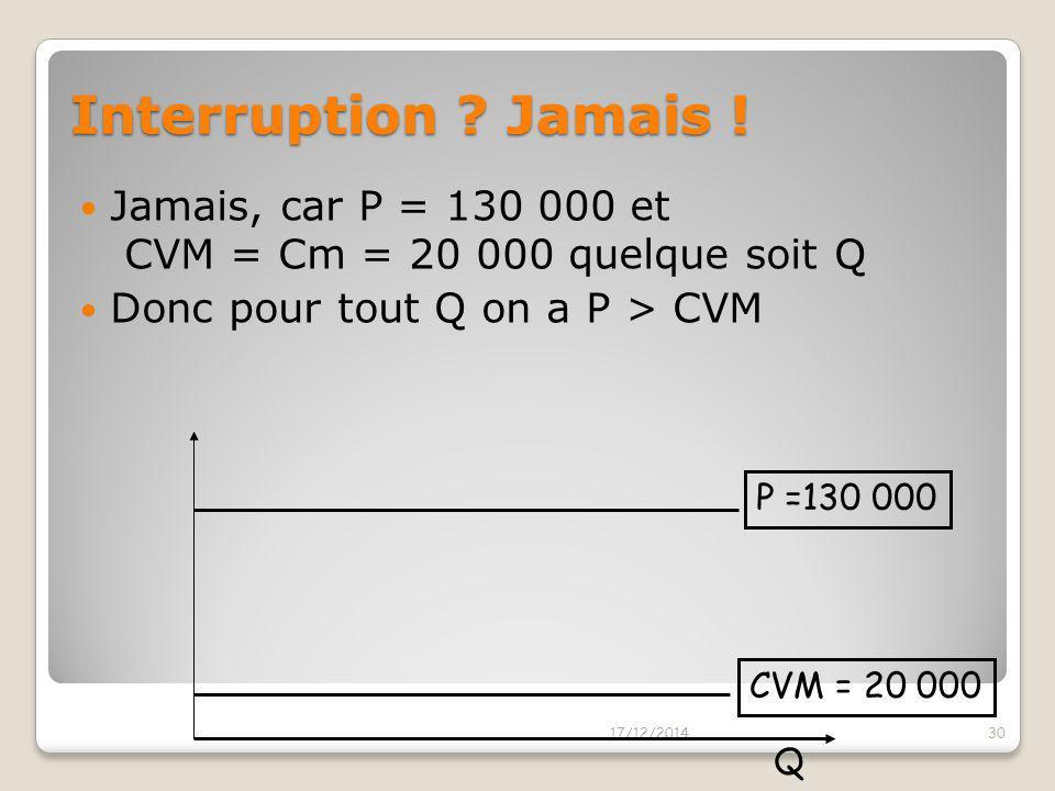 Jamais, car P = 130 000 et CVM = Cm = 20 000 quelque soit Q