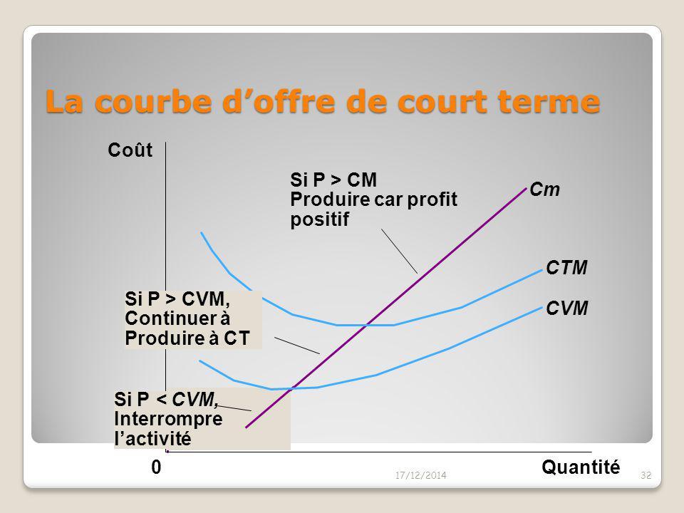 La courbe d'offre de court terme