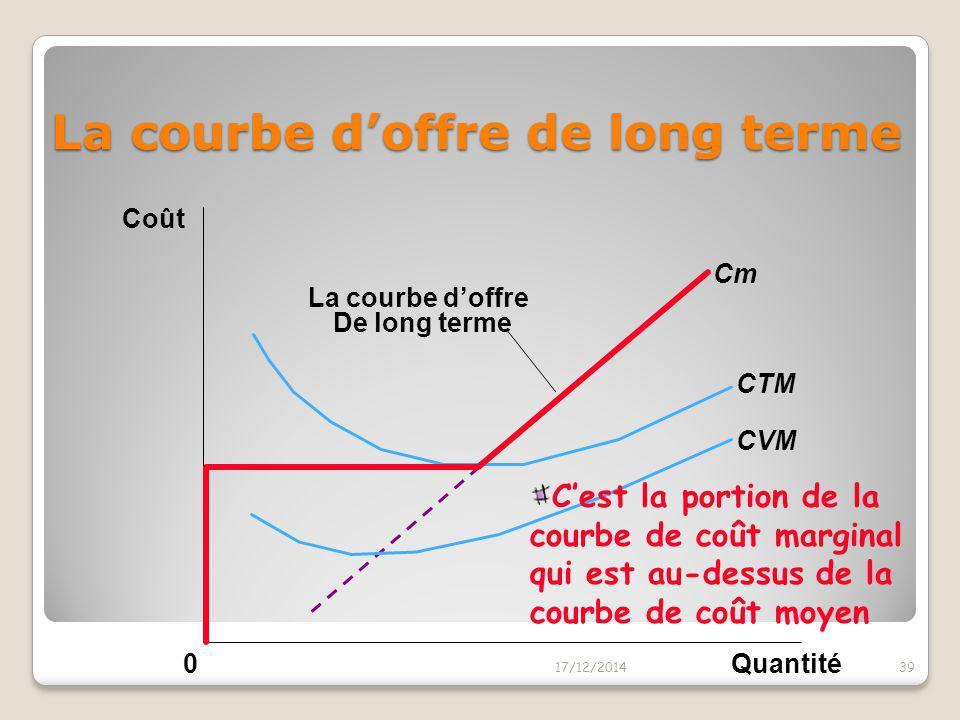 La courbe d'offre de long terme