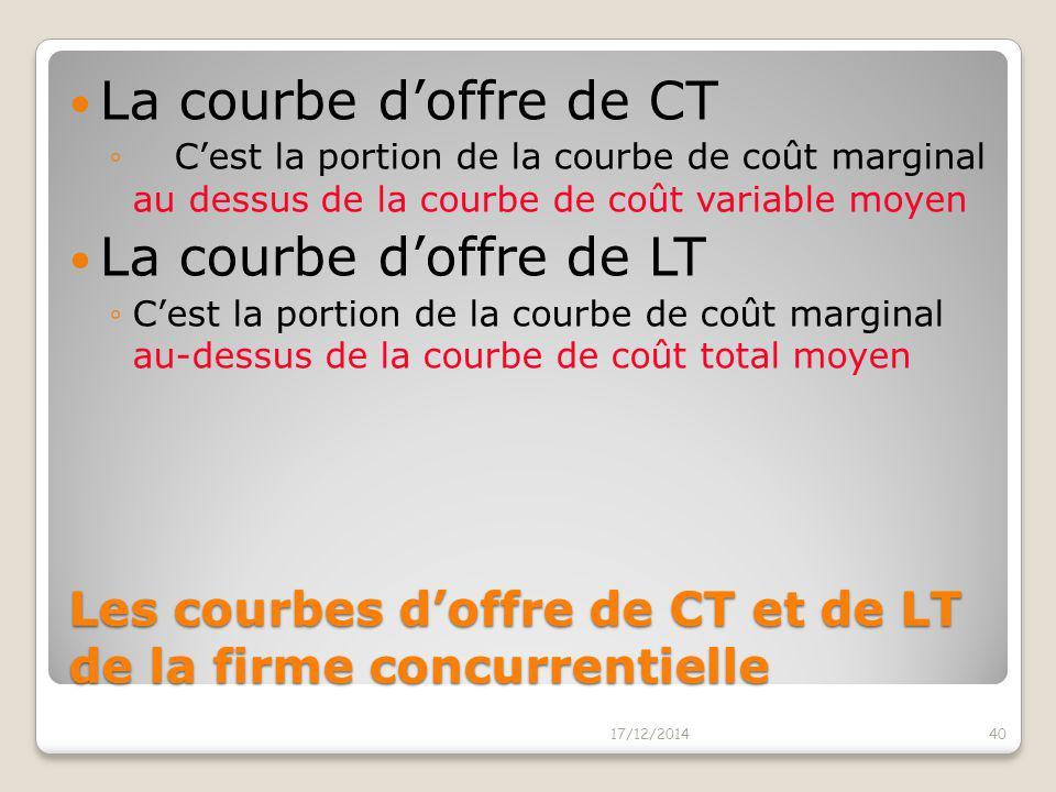 Les courbes d'offre de CT et de LT de la firme concurrentielle