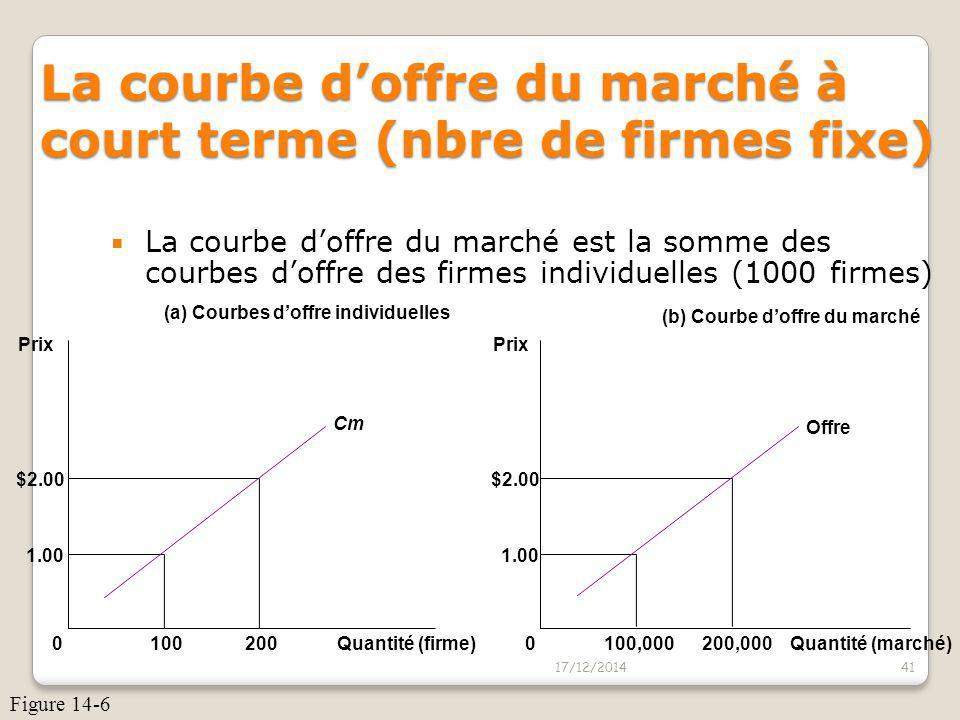 La courbe d'offre du marché à court terme (nbre de firmes fixe)