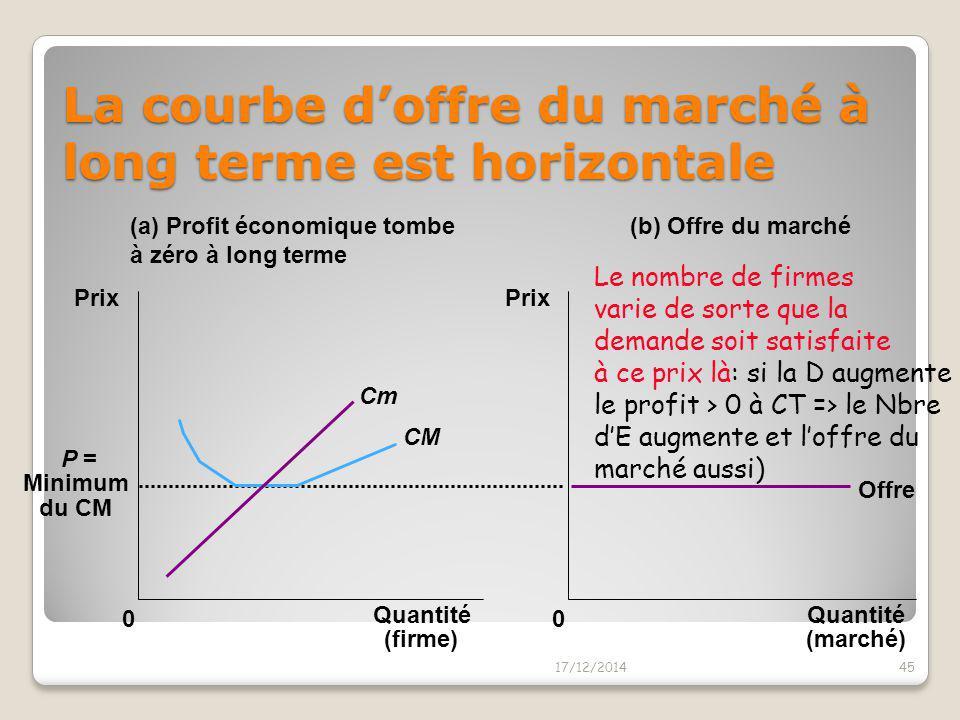 La courbe d'offre du marché à long terme est horizontale