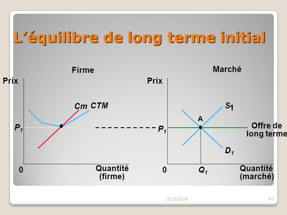 L'équilibre de long terme initial