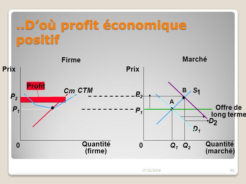 ..D'où profit économique positif