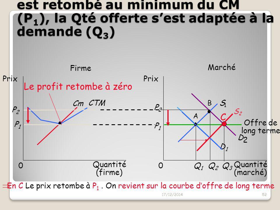 ..Equilibre final de LT en C: le prix est retombé au minimum du CM (P1), la Qté offerte s'est adaptée à la demande (Q3)