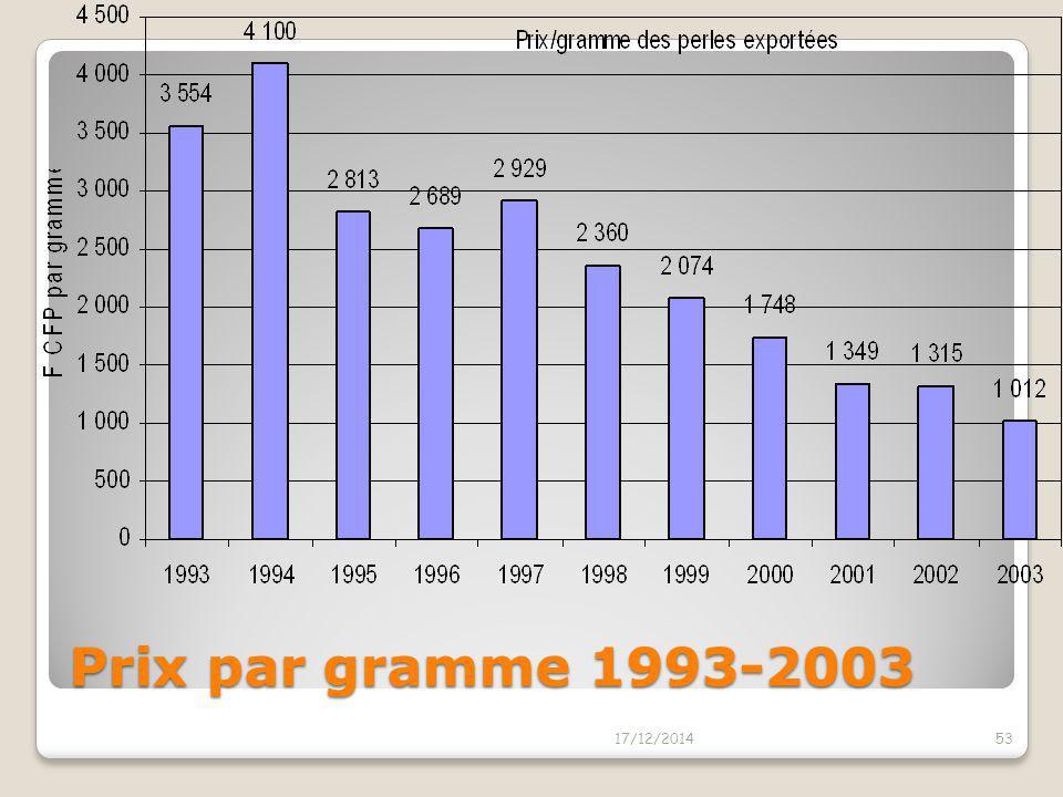 Prix par gramme 1993-2003 07/04/2017
