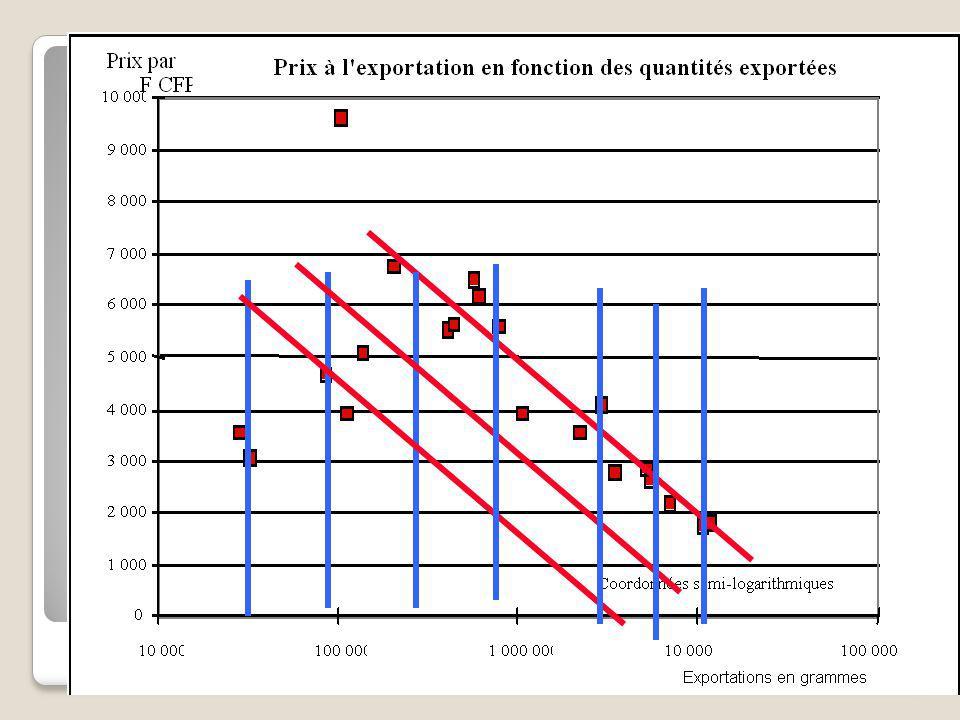 La perle noire: production et prix