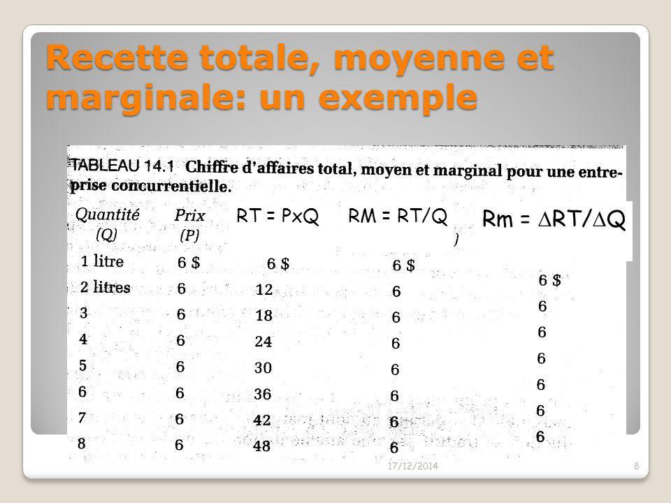 Recette totale, moyenne et marginale: un exemple
