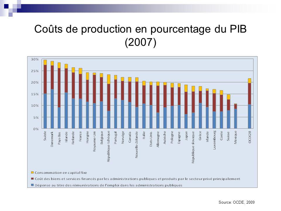 Coûts de production en pourcentage du PIB (2007)