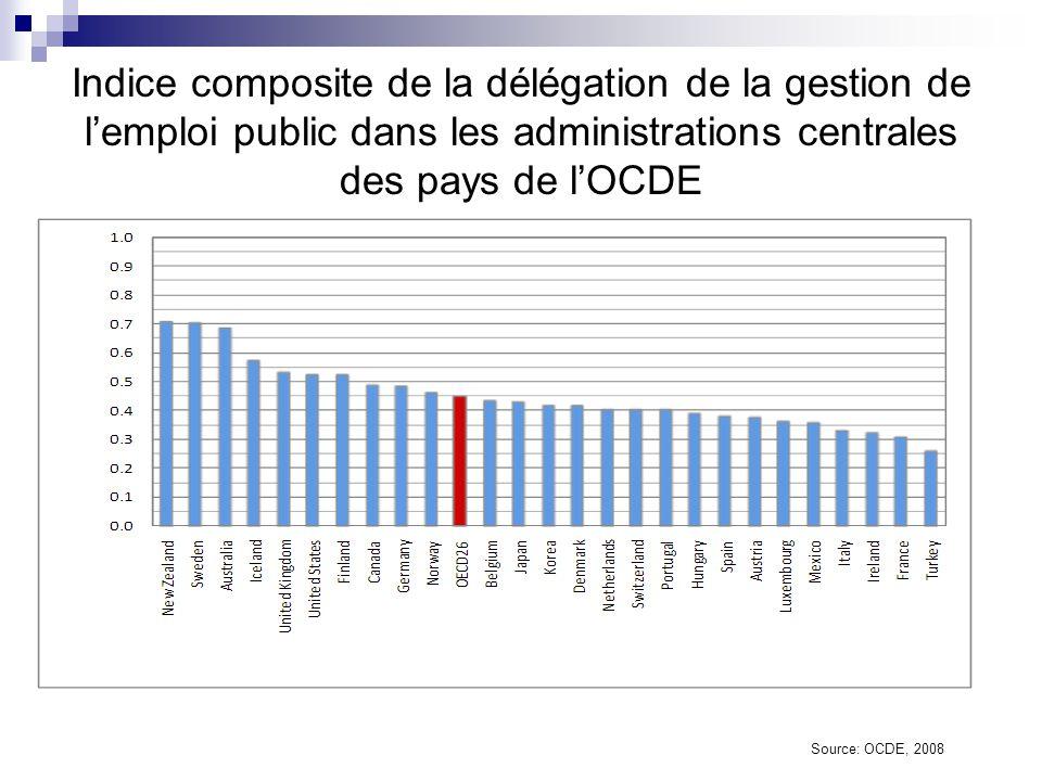 Indice composite de la délégation de la gestion de l'emploi public dans les administrations centrales des pays de l'OCDE
