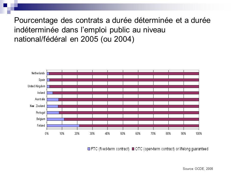 Pourcentage des contrats a durée déterminée et a durée indéterminée dans l'emploi public au niveau national/fédéral en 2005 (ou 2004)