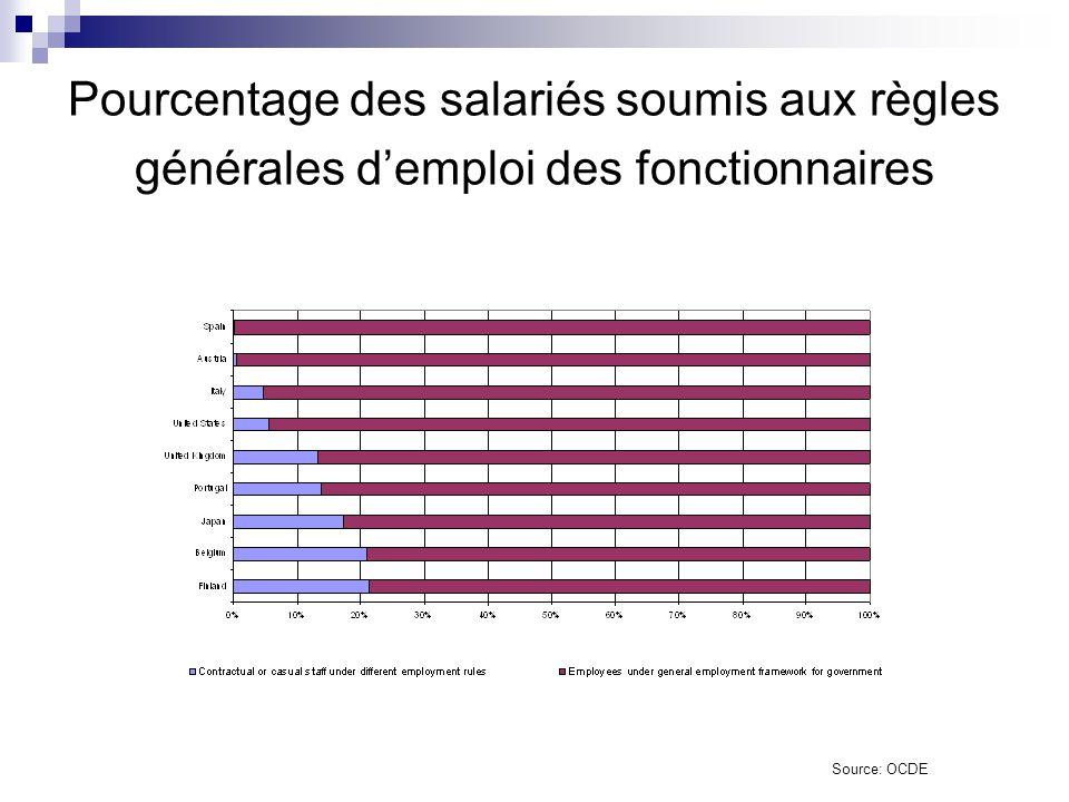 Pourcentage des salariés soumis aux règles générales d'emploi des fonctionnaires