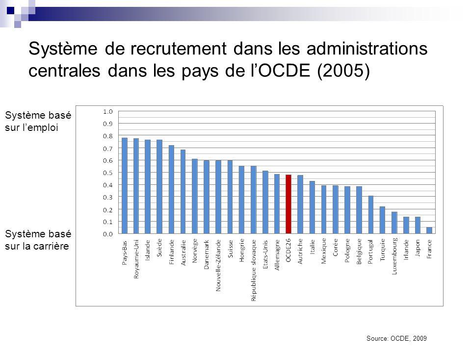 Système de recrutement dans les administrations centrales dans les pays de l'OCDE (2005)
