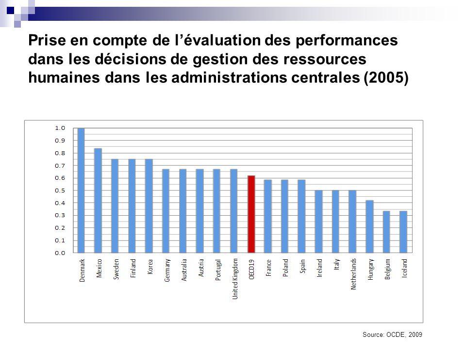 Prise en compte de l'évaluation des performances dans les décisions de gestion des ressources humaines dans les administrations centrales (2005)
