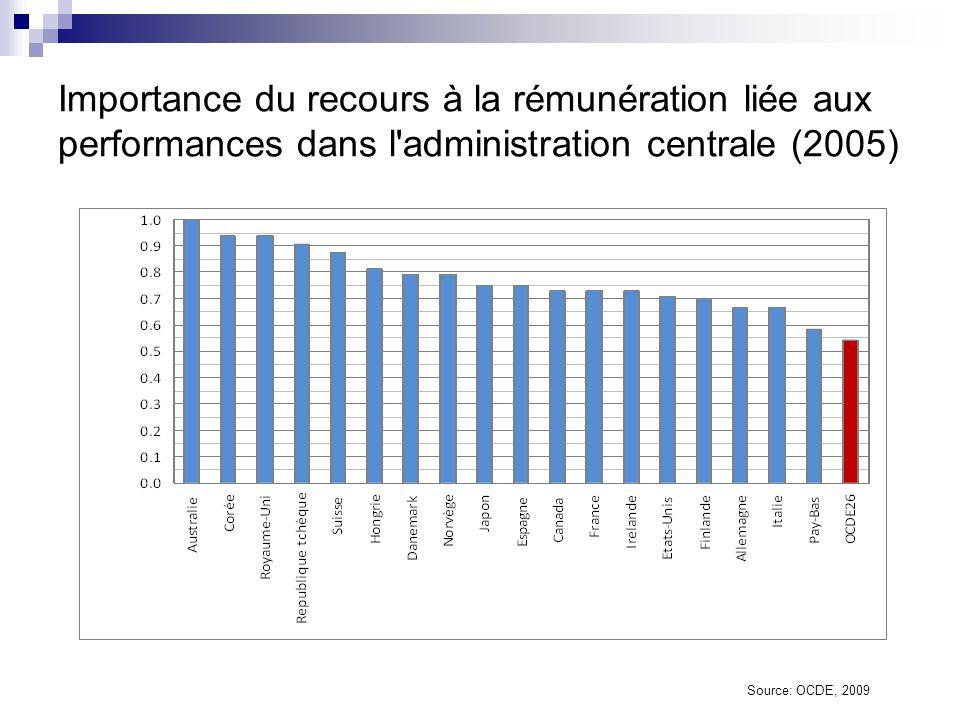 Importance du recours à la rémunération liée aux performances dans l administration centrale (2005)
