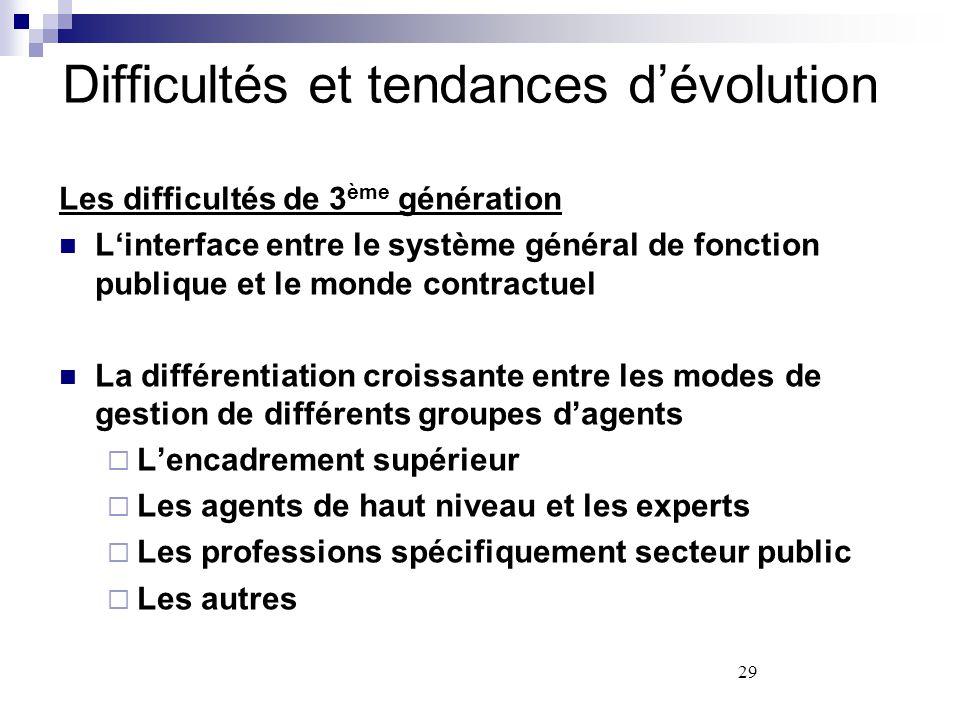 Difficultés et tendances d'évolution