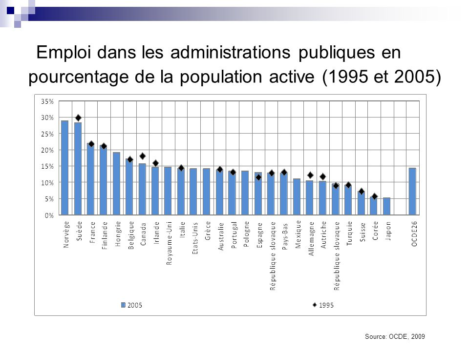 Emploi dans les administrations publiques en pourcentage de la population active (1995 et 2005)