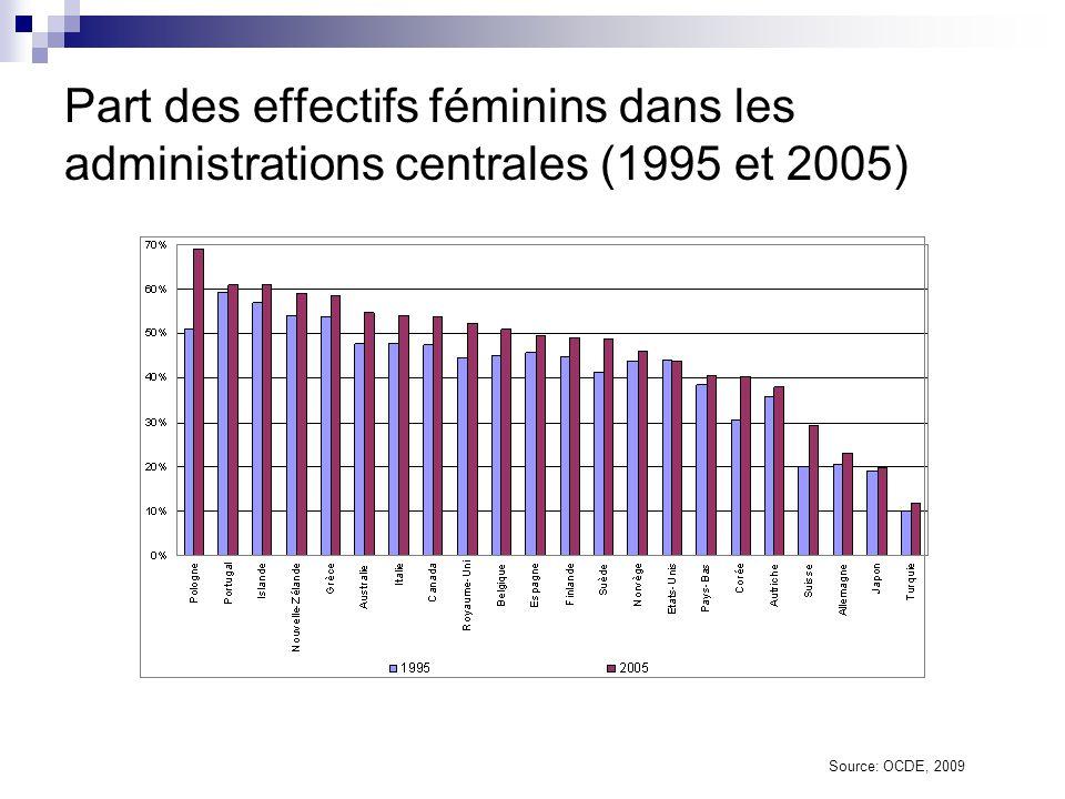 Part des effectifs féminins dans les administrations centrales (1995 et 2005)