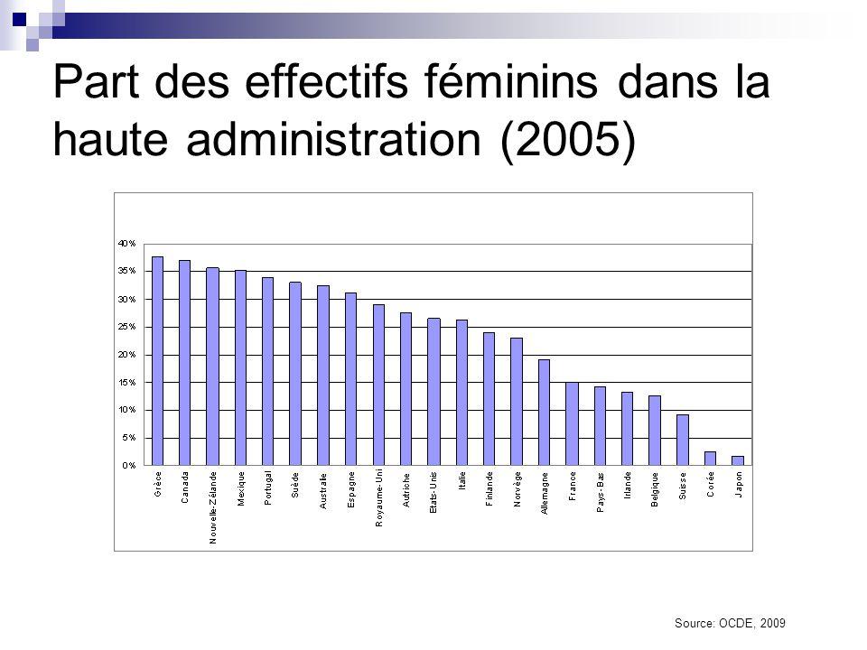 Part des effectifs féminins dans la haute administration (2005)