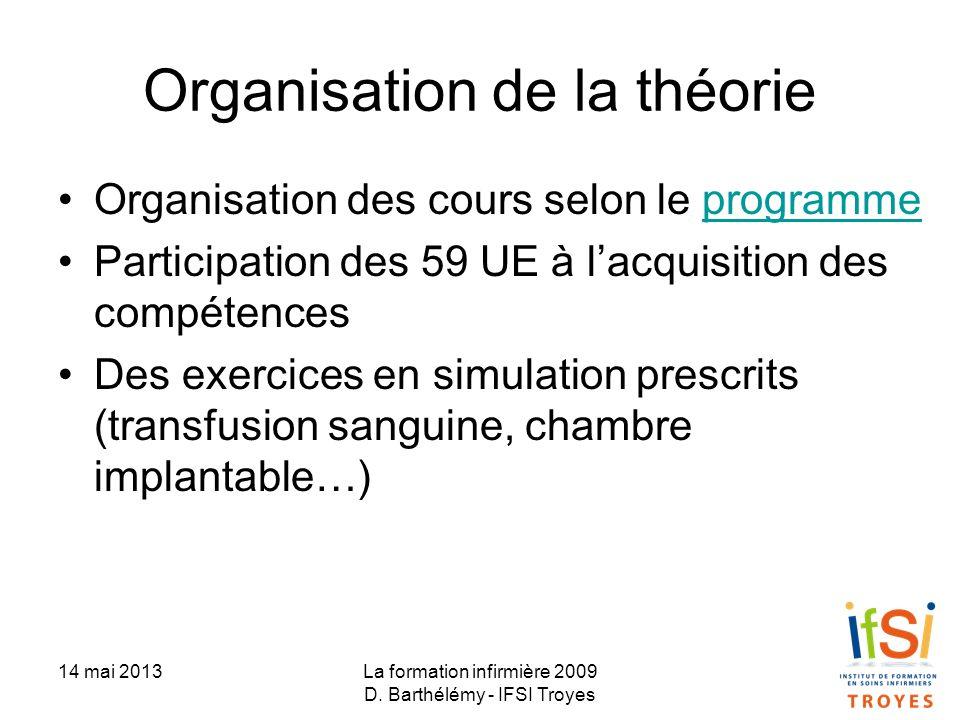 Organisation de la théorie