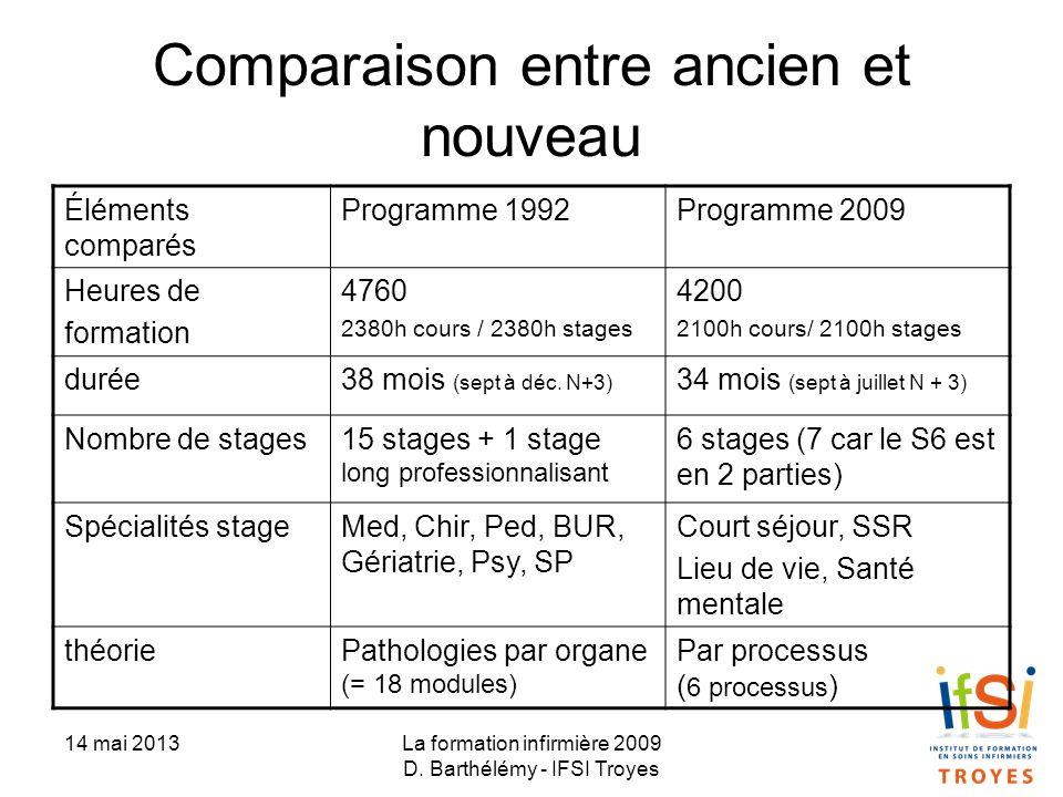 Comparaison entre ancien et nouveau
