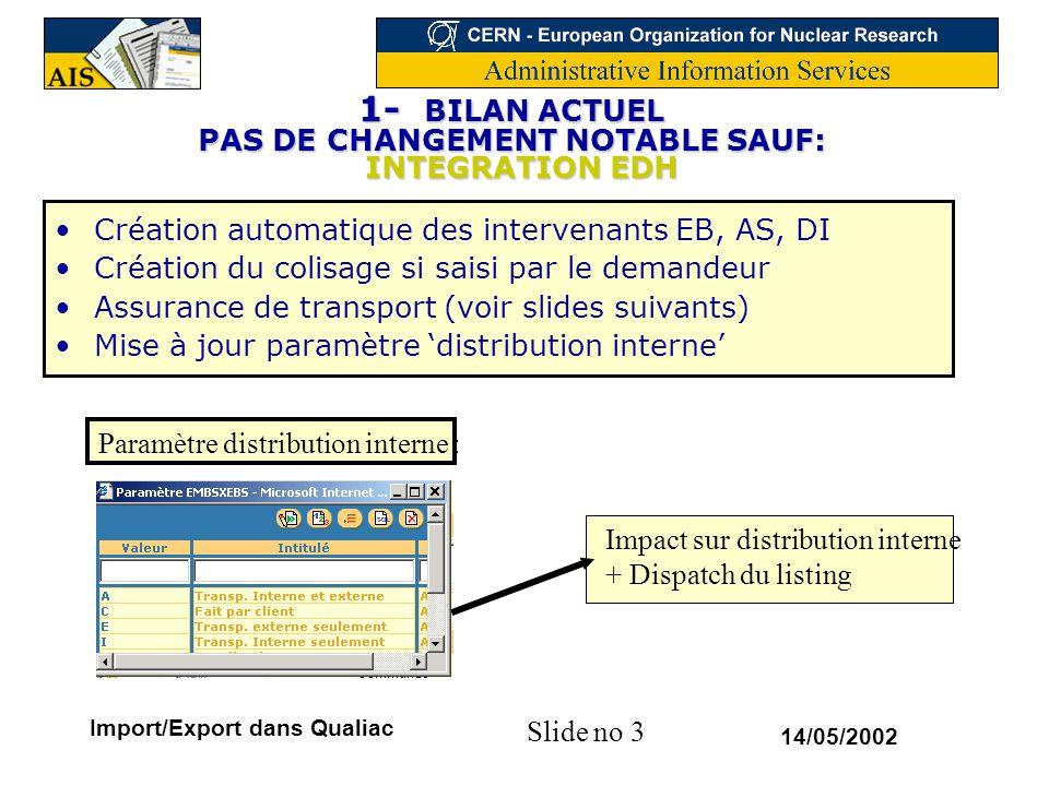 1- BILAN ACTUEL PAS DE CHANGEMENT NOTABLE SAUF: INTEGRATION EDH