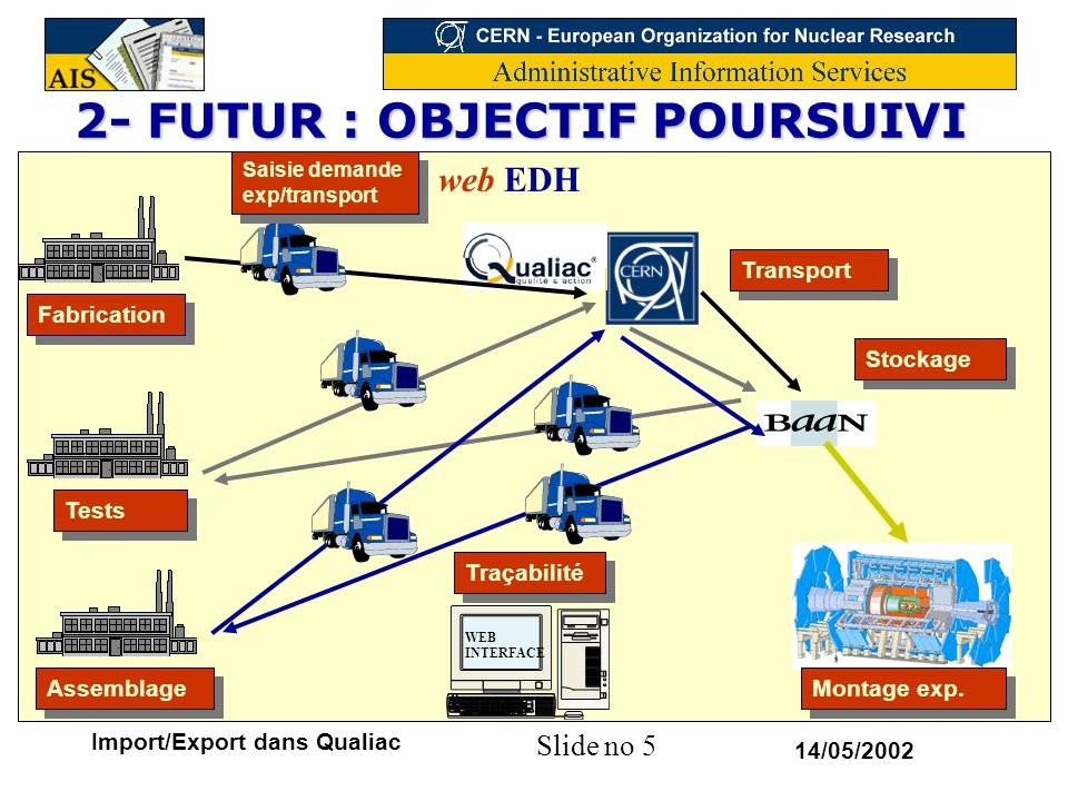 2- FUTUR : OBJECTIF POURSUIVI