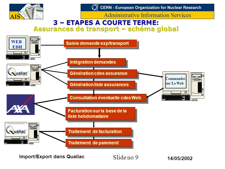 3 – ETAPES A COURTE TERME: Assurances de transport – schéma global