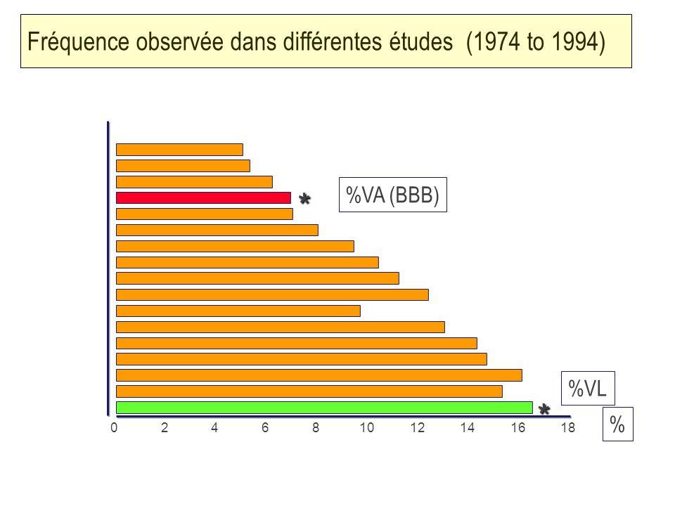 Fréquence observée dans différentes études (1974 to 1994)